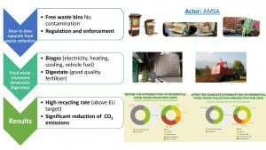 Survey - Food Waste Management